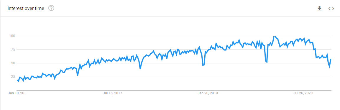 TypeScript в Google Trends