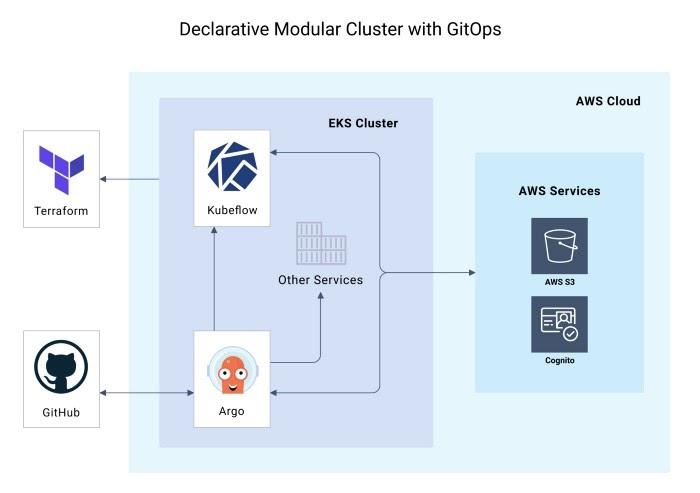SAKK: опенсорс-инструмент для развертывания кластеров EKS с Kubeflow