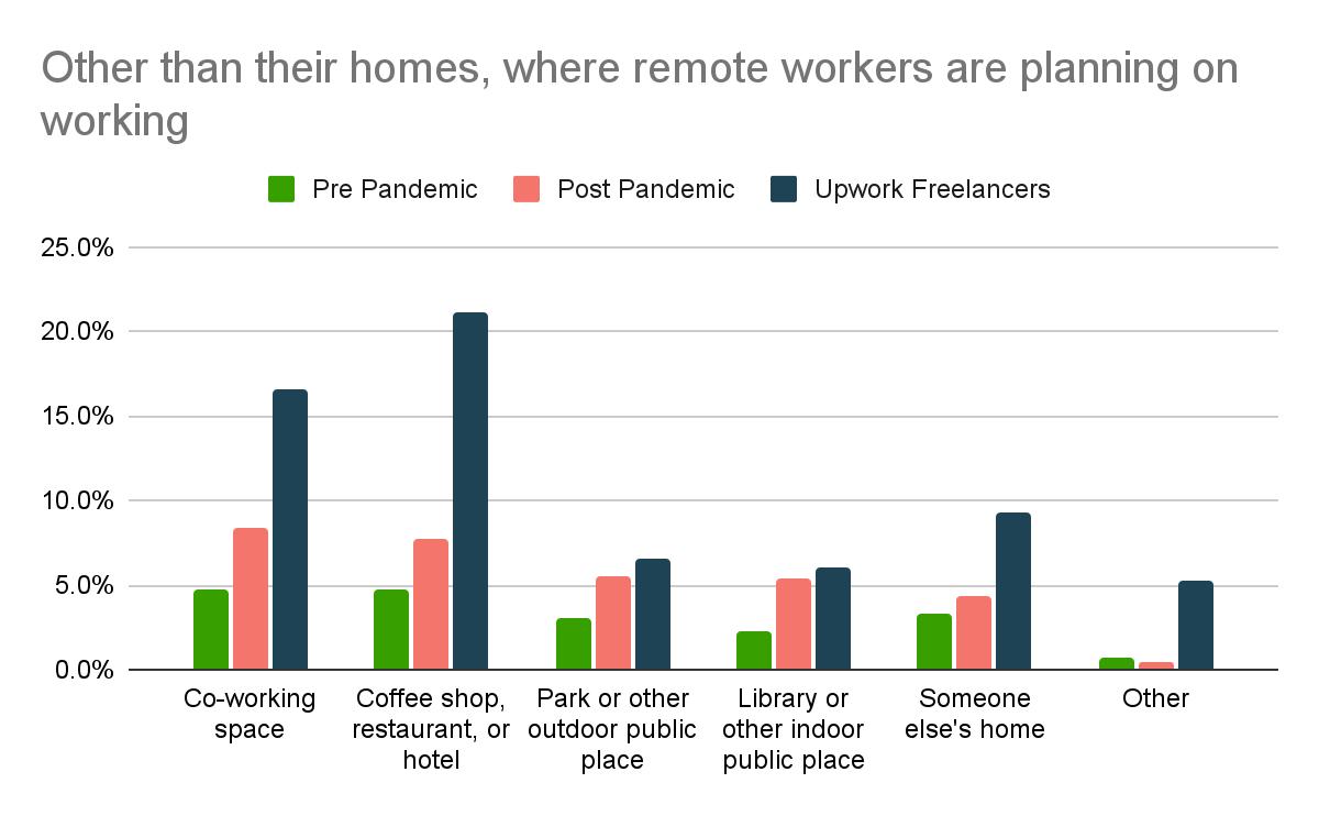 Где помимо дома удаленный работник планирует работать