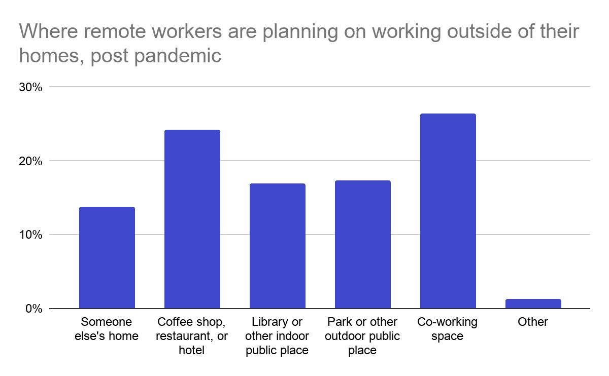 Где удаленные сотрудники планируют работать вне дома после пандемии