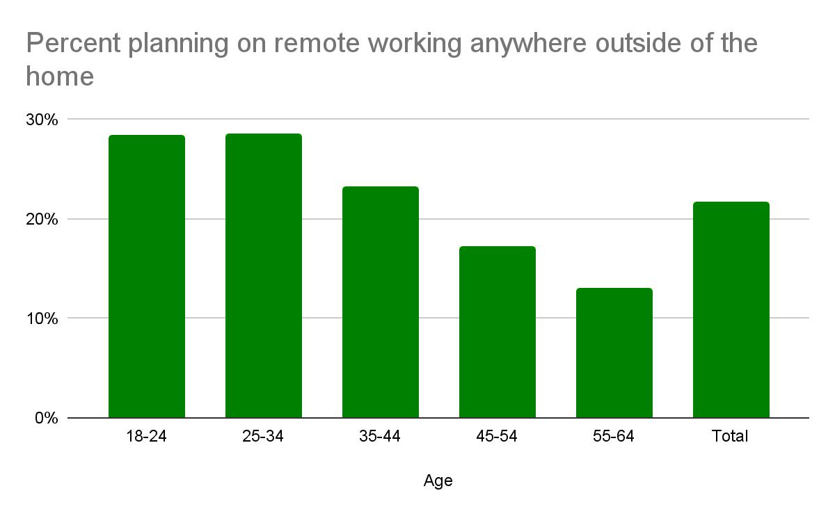 Процентное планирование удаленной работы в любом месте вне дома