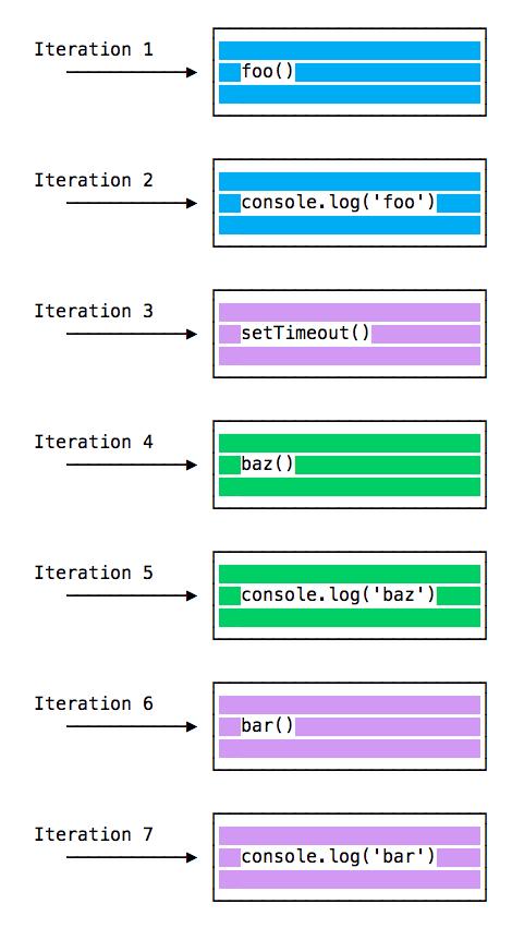 event loop js 2