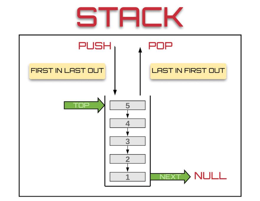 stack eventl oop js