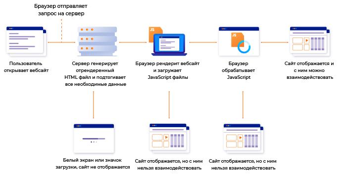 Серверный рендеринг. Источник: RubyGarage
