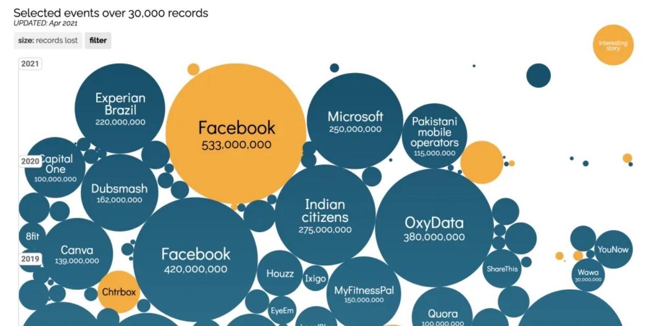 Инфографика дня: крупнейшие за последнее время сливы пользовательских данных