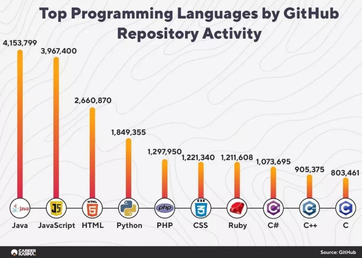 Популярность языков программирования по активности репозитория GitHub