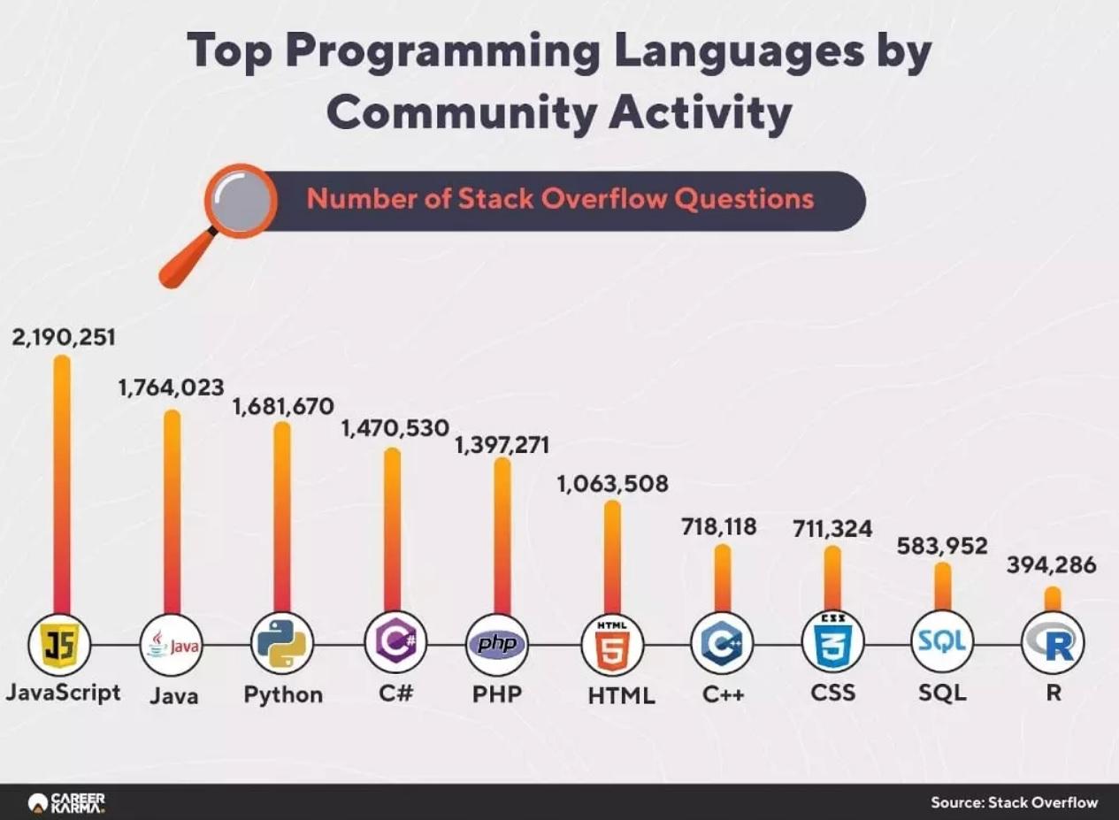 Самые популярные языки программирования по активности сообщества на StackOverflow
