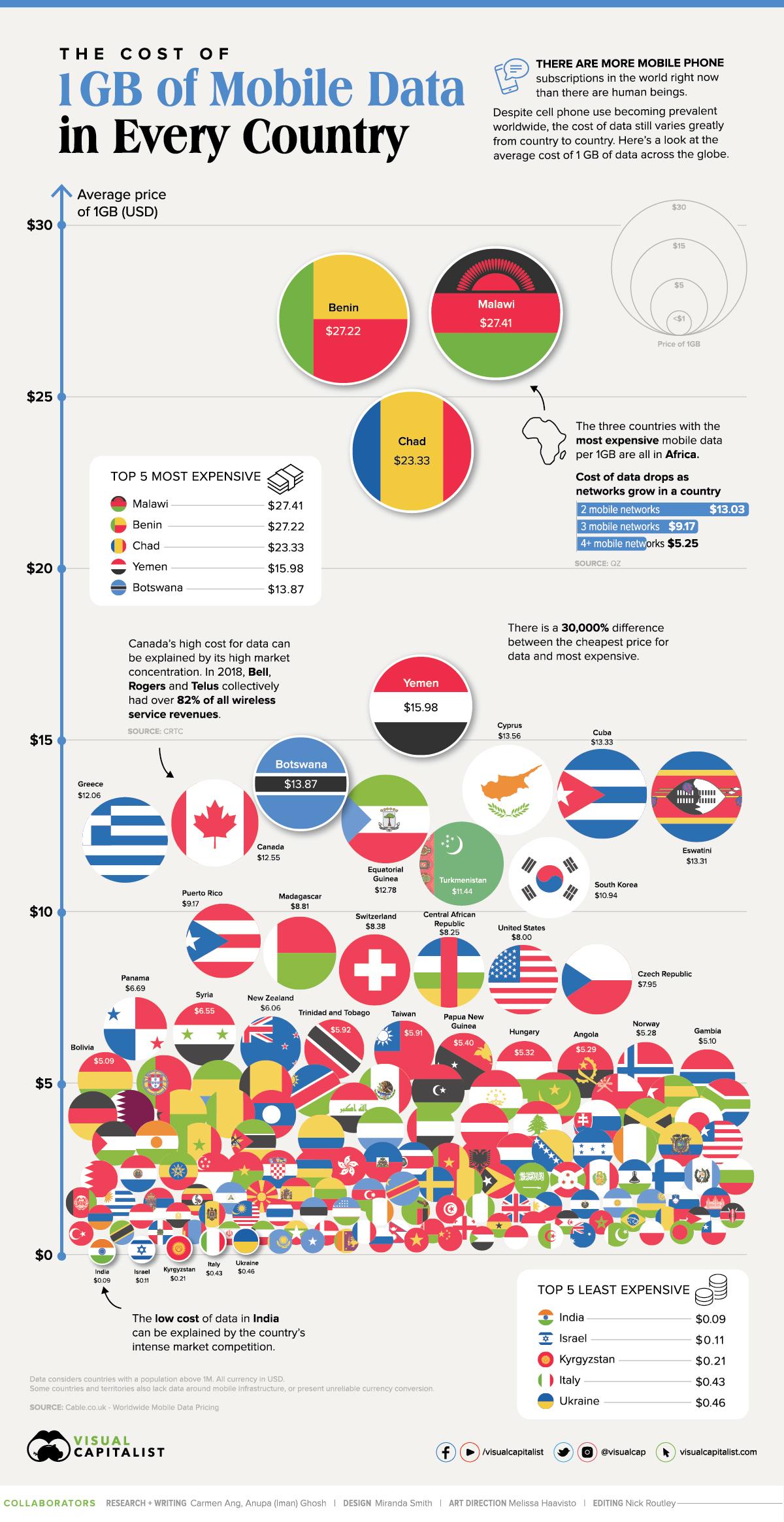 Стоимость мобильных данных в разных странах