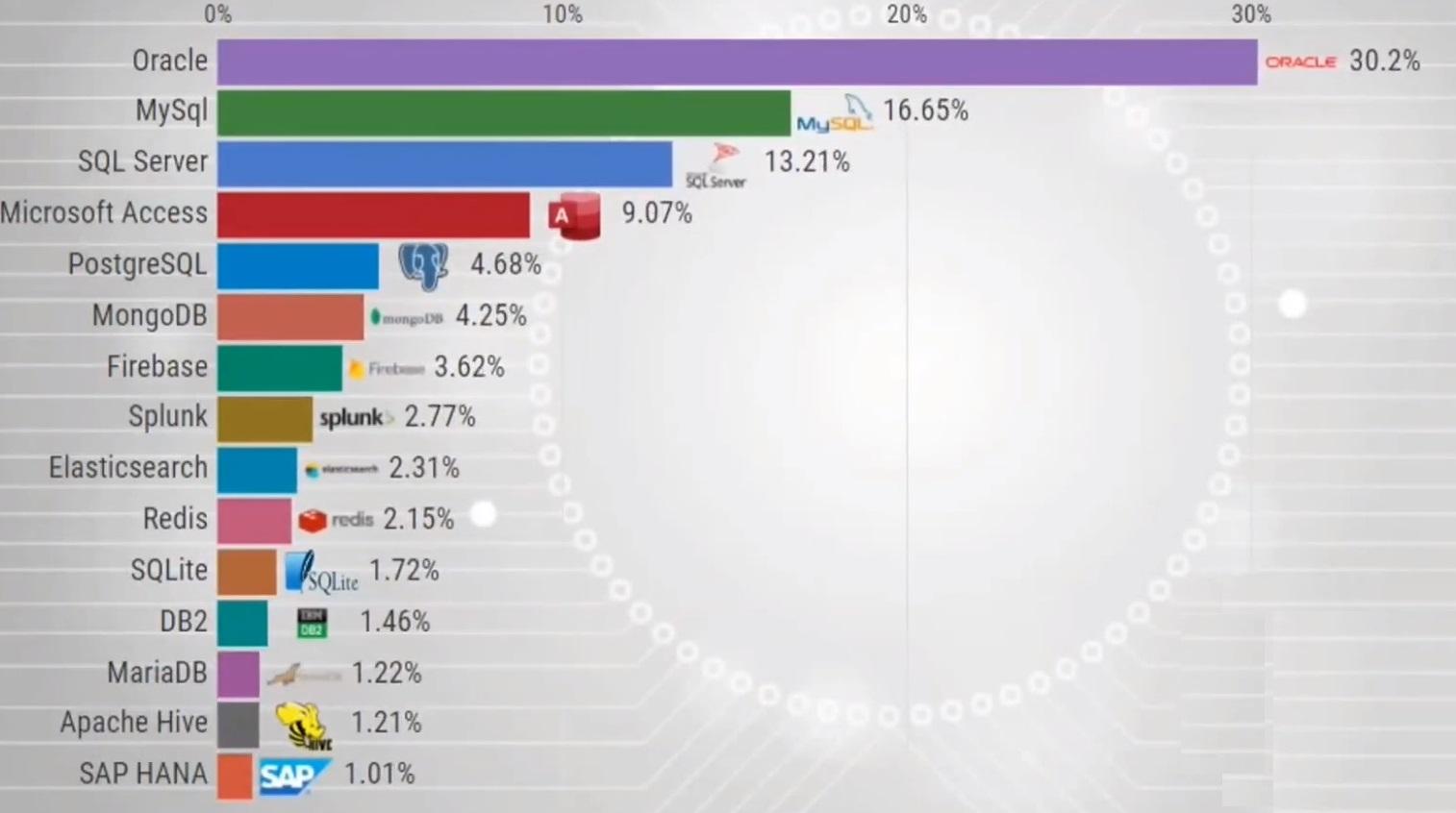 Самые популярные системы управления базами данных