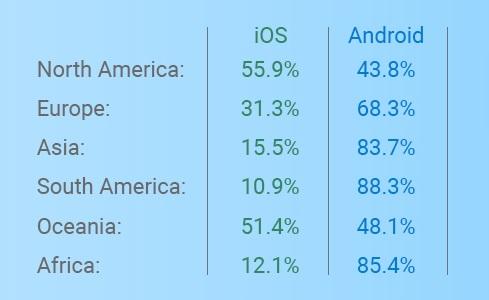 Разработка на iOS и Android по континентам