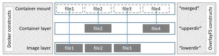 OverlayFS в Docker