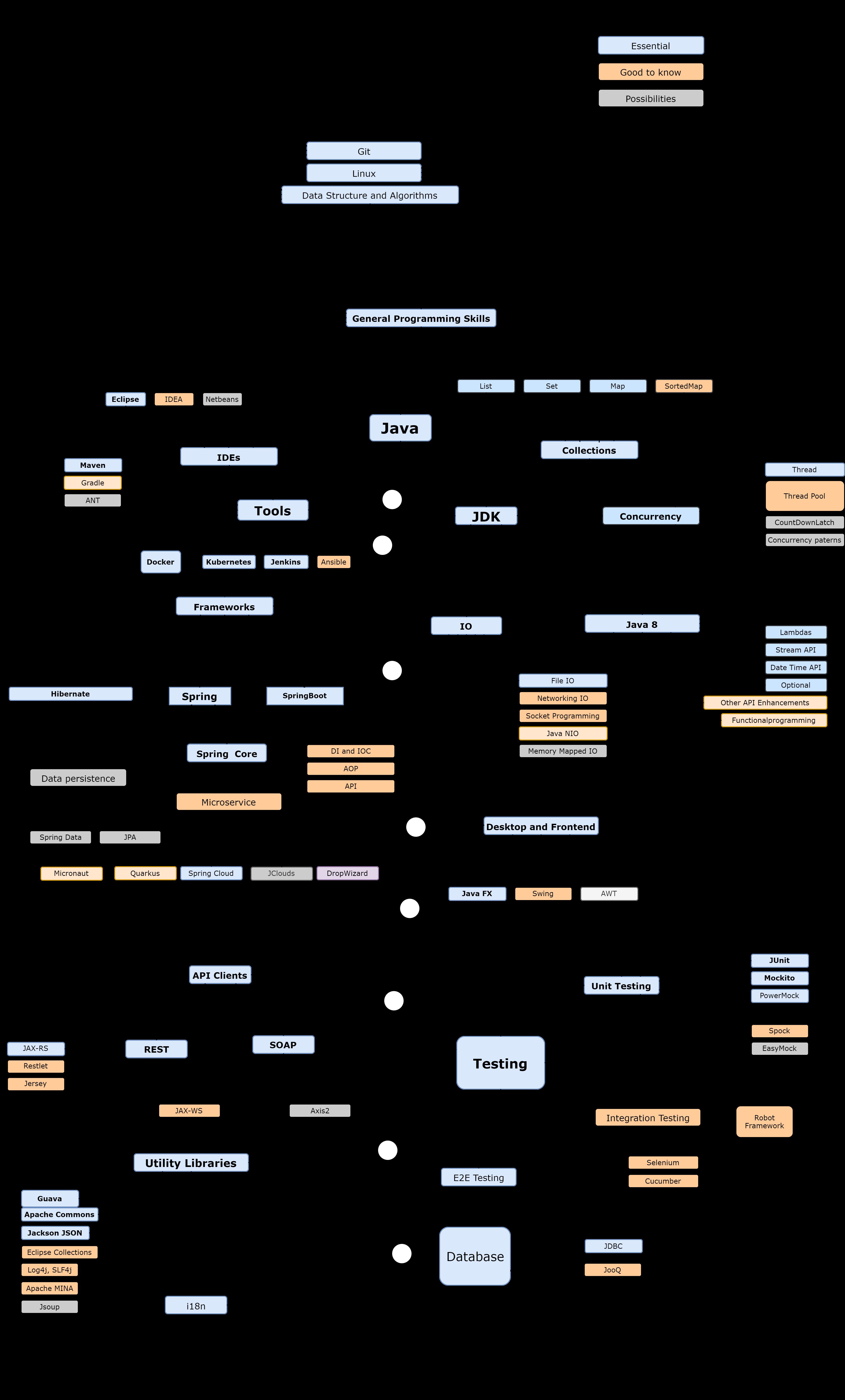 Дорожная карта Java
