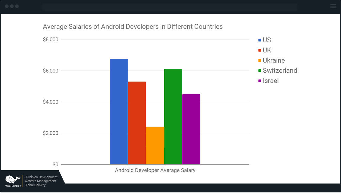 Android США — от $6750, Великобритания — от $6000, Украина — от $2500, Швейцария — $6000, Израиль — от $5000