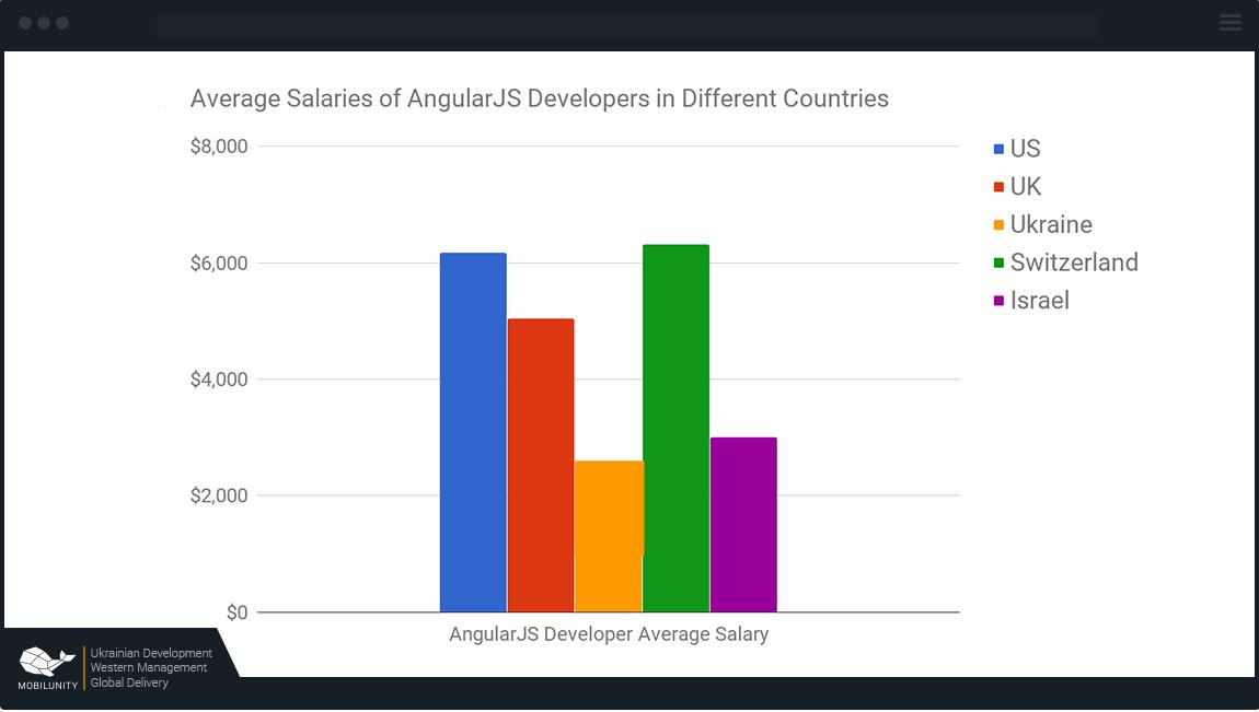 AngularJS США — от $6100, Великобритания — от $5030, Украина — от $2433, Швейцария — $7100, Израиль — от $3000