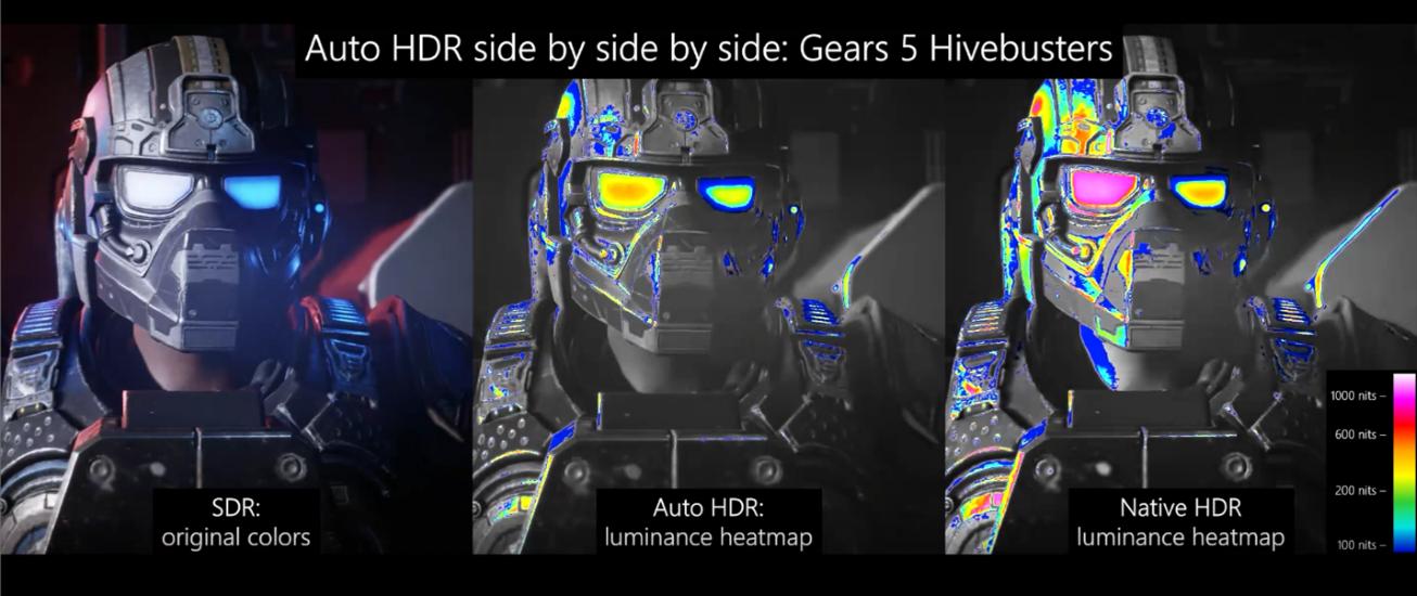 Тепловая карта яркости, показывающая SDR, Auto HDR и Native HDR