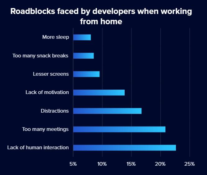 Чего разработчикам не хватает на удаленке