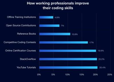 Где профессиональные разработчики получают новые знания