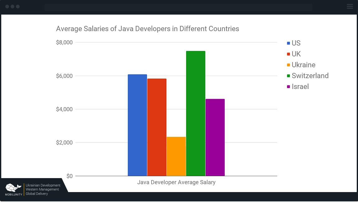Java США — от $6000, Великобритания — от $5800, Украина — от $2167, Швейцария — $7400, Израиль — от $5400