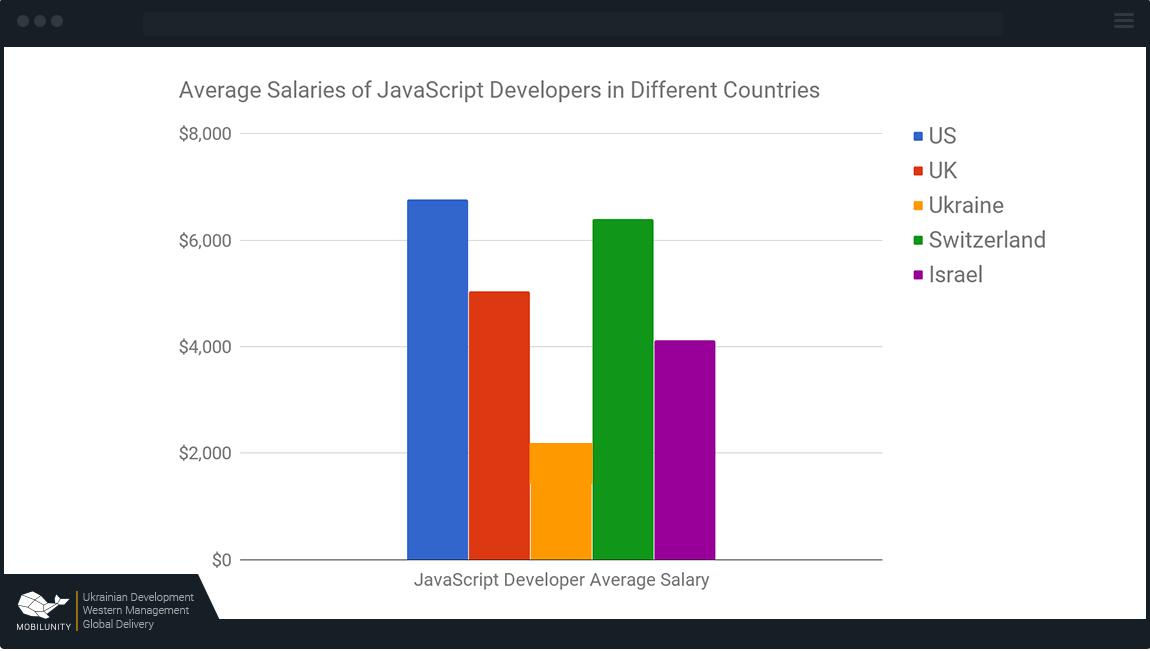JavaScript США — от $6800, Великобритания — от $5032, Украина — от $2167, Швейцария — $6280, Израиль — от $4000