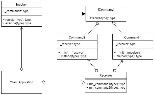 Схема работы команды в Python / medium.com