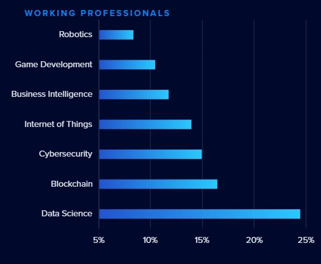 Любимая область среди профессиональных разработчиков