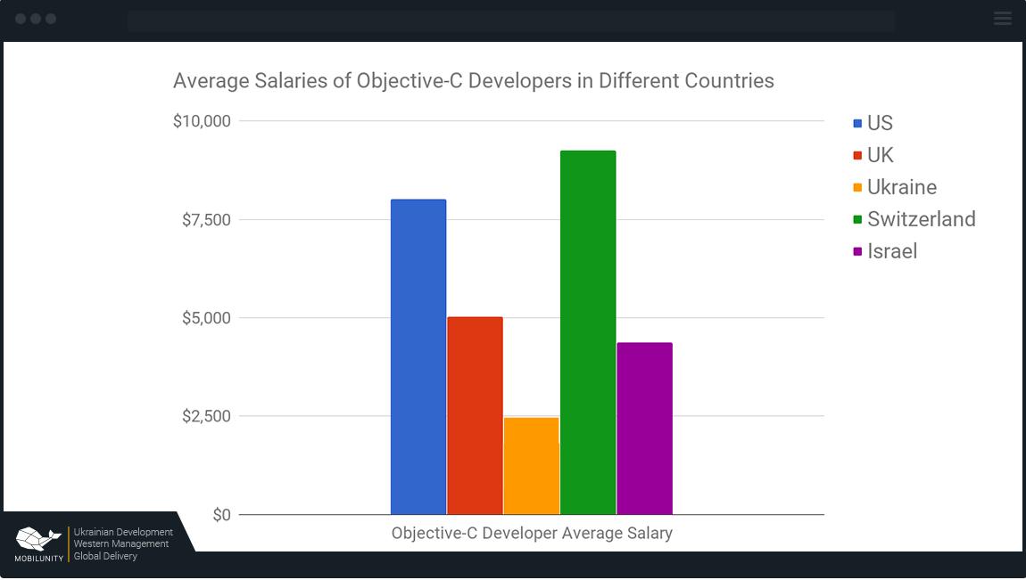 Objective-C США — от $8010, Великобритания — от $5800, Украина — от $2500, Швейцария — $9250, Израиль — от $5600