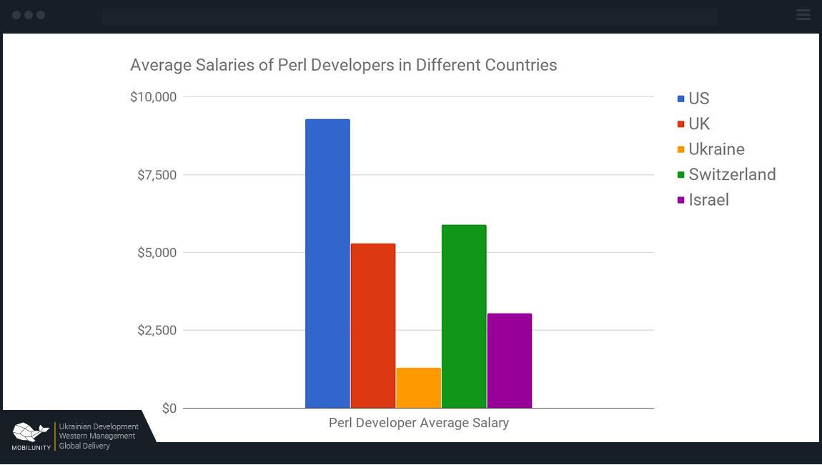 Perl США — от $9200, Великобритания — от $4250, Украина — от $1550, Швейцария — $6100, Израиль — от $3000