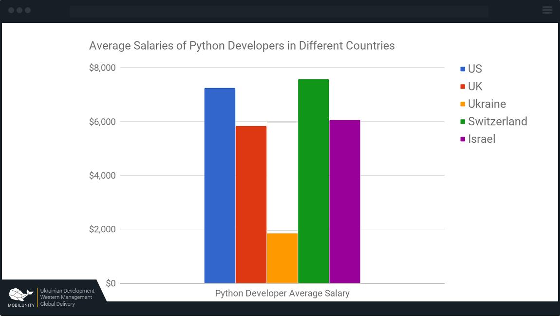 Python США — от $7300, Великобритания — от $5800, Украина — от $2200, Швейцария — $7750, Израиль — от $6750