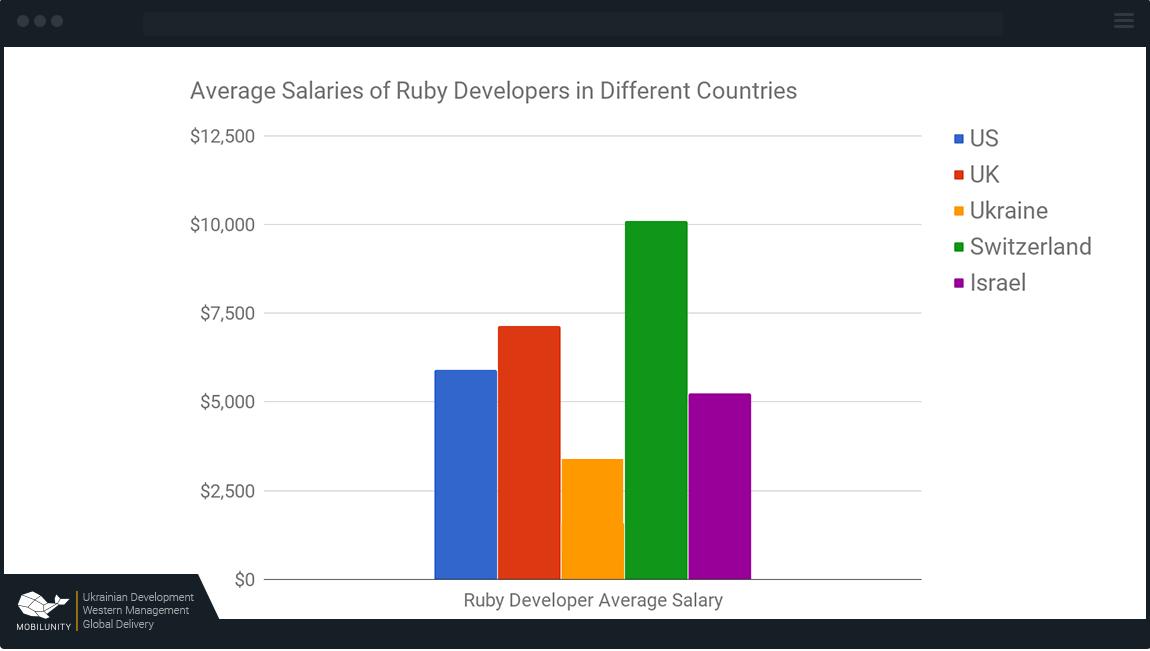 Ruby США — от $5900, Великобритания — от $7100, Украина — от $2567, Швейцария — $10100, Израиль — от $5250