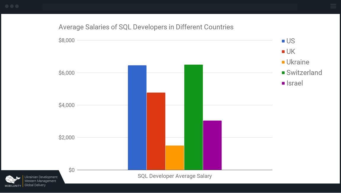 SQL США — от $6800, Великобритания — от $5050, Украина — от $1767, Швейцария — $6600, Израиль — от $3000