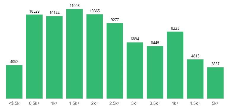 Уровень зарплат во Львове
