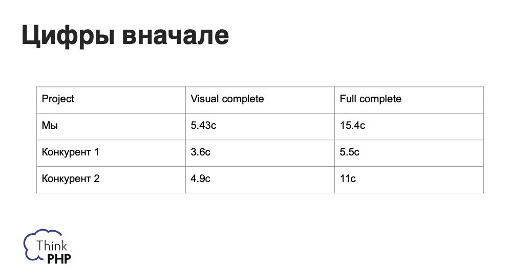 Статистика вначале нашей работы