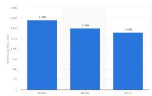 График зарплат в Украине и странах СНГ