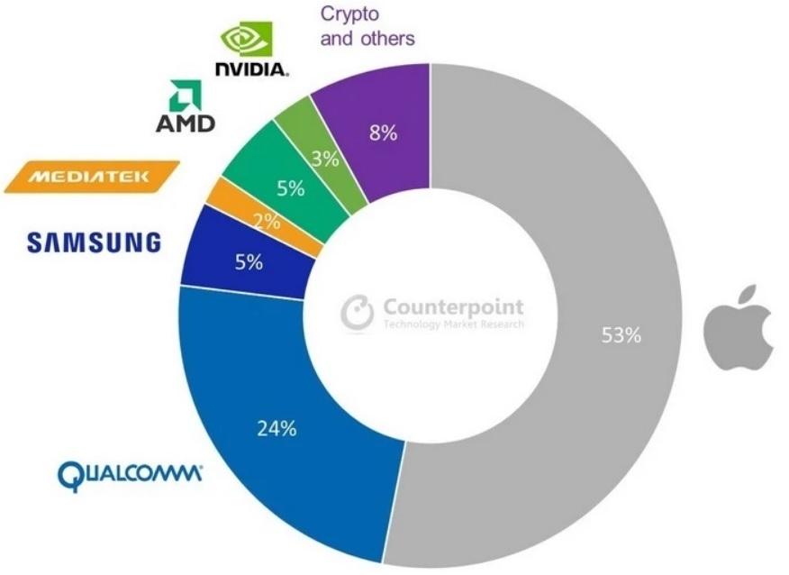 На долю Apple в 2021 году будет приходиться 53% 5-нанометрового производства TSMC