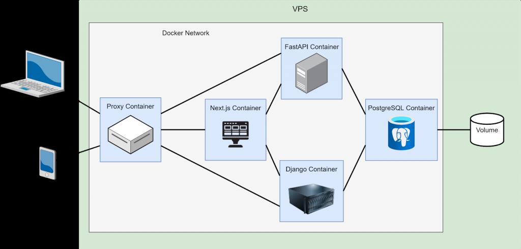 Разные части кода соединяли через Network между Docker-контейнерами