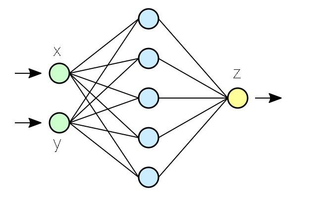 Схематическое изображение нейронной сети