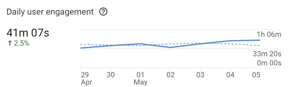 Время пребывания юзеров в приложении — около 40 минут в день