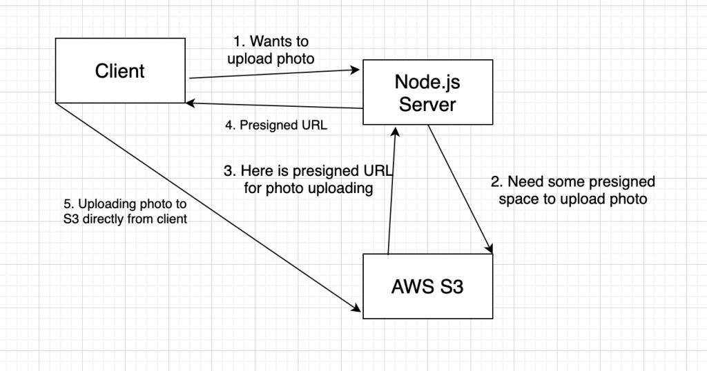 Схема загрузки файлов в облако