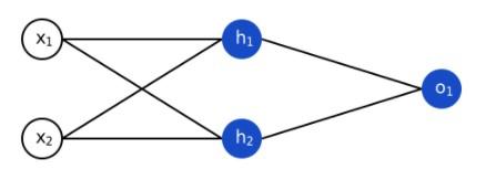 Простая нейронная сеть