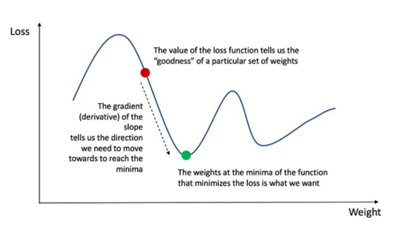Тангенс угла наклона — производная функции потери