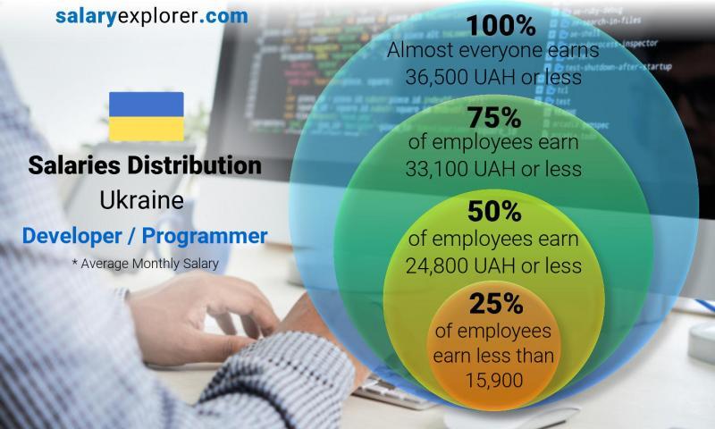 Инфографика: зарплаты украинских разработчиков