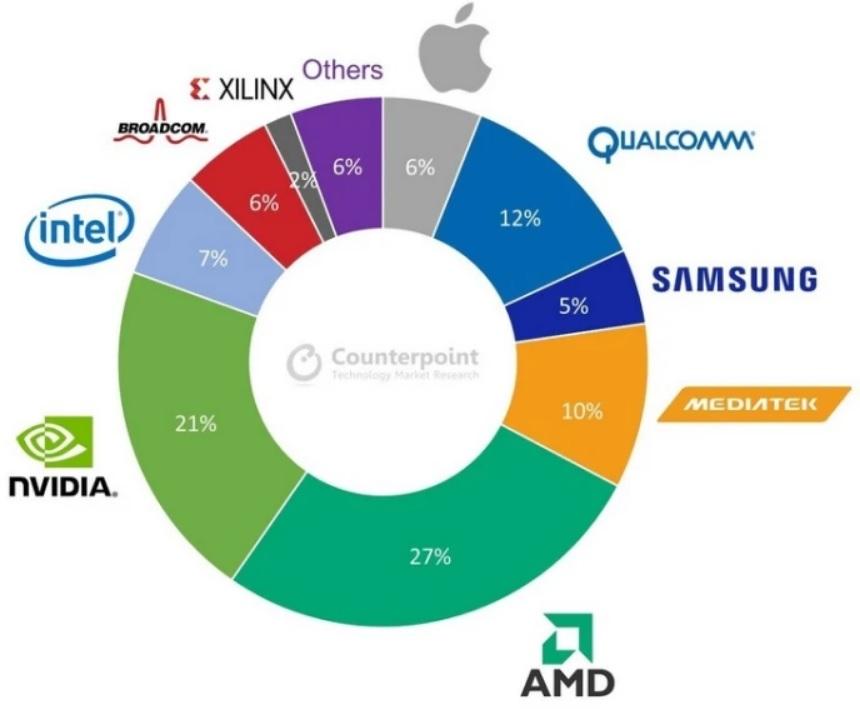 AMD станет крупнейшим покупателем 7-нм чипов TSMC в 2021 году