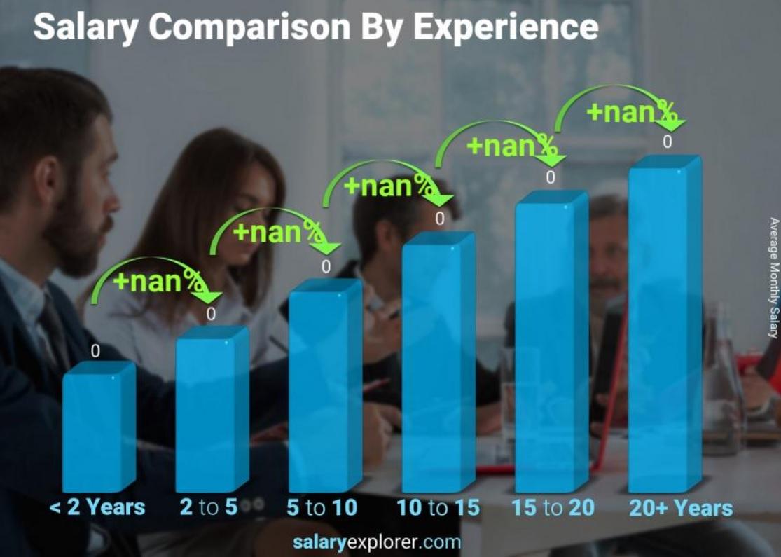 Влияние опыта на зарплату