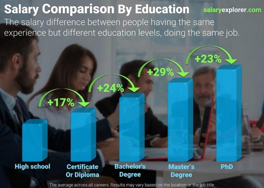 Влияние уровня образования на зарплату