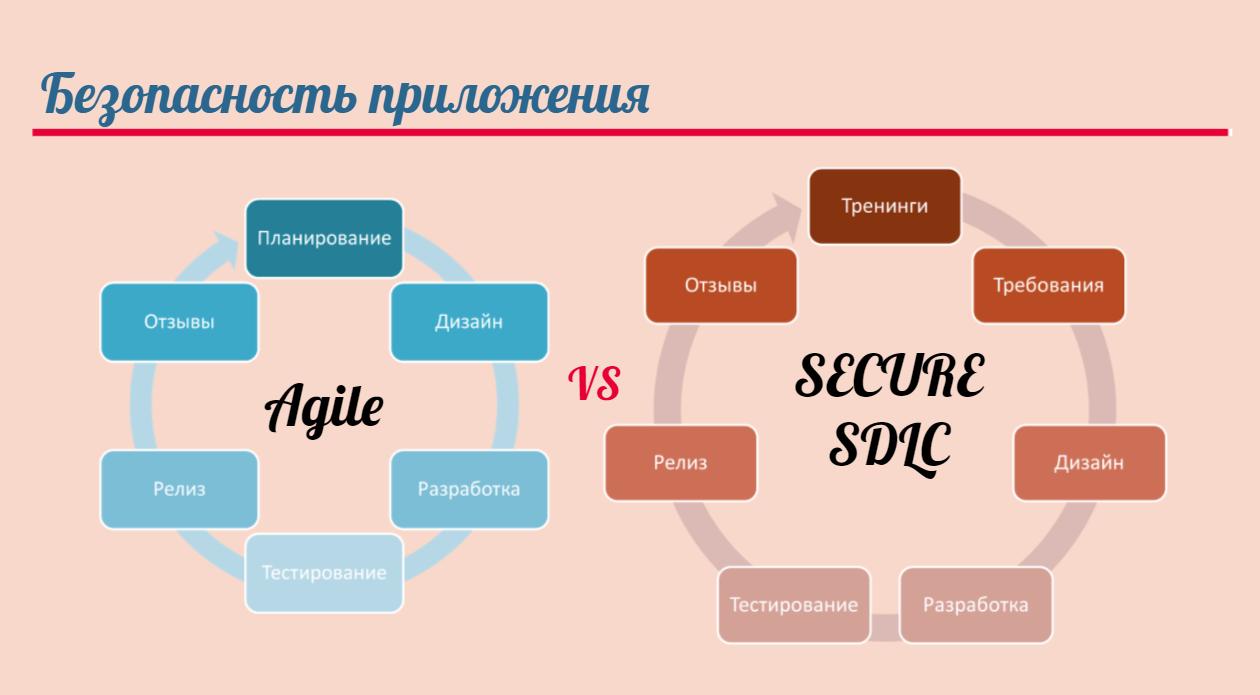 Сравнение подходов методологии Agile и концепции разработки Security Development Lifecycle