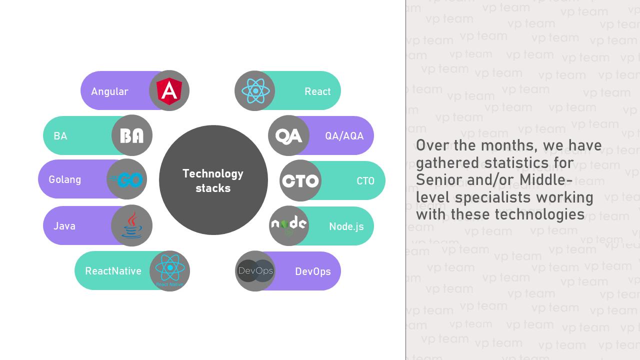 Компания собрала статистику по senior- и middle-специалистам, работающих с этими технологиями