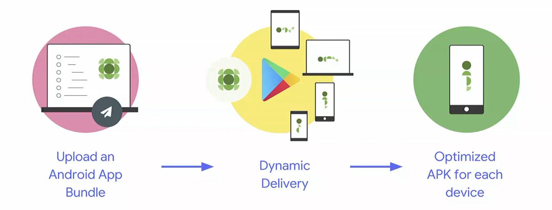 App Bubdles позволяет серверам Google Play настраивать приложение для каждого пользователя отдельно