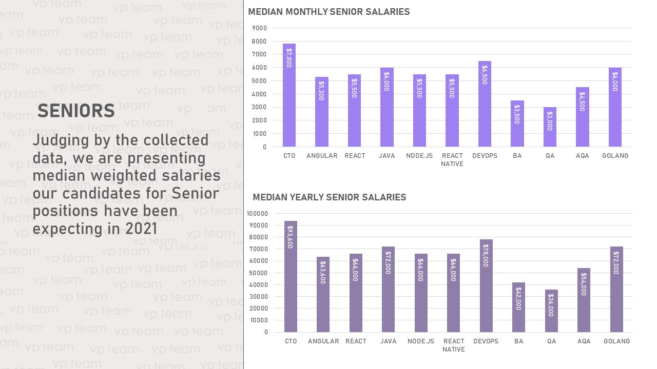 Ожидаемые зарплаты для senior-специалистов в 2021 году: сверху — месячная зарплата, снизу — годовая