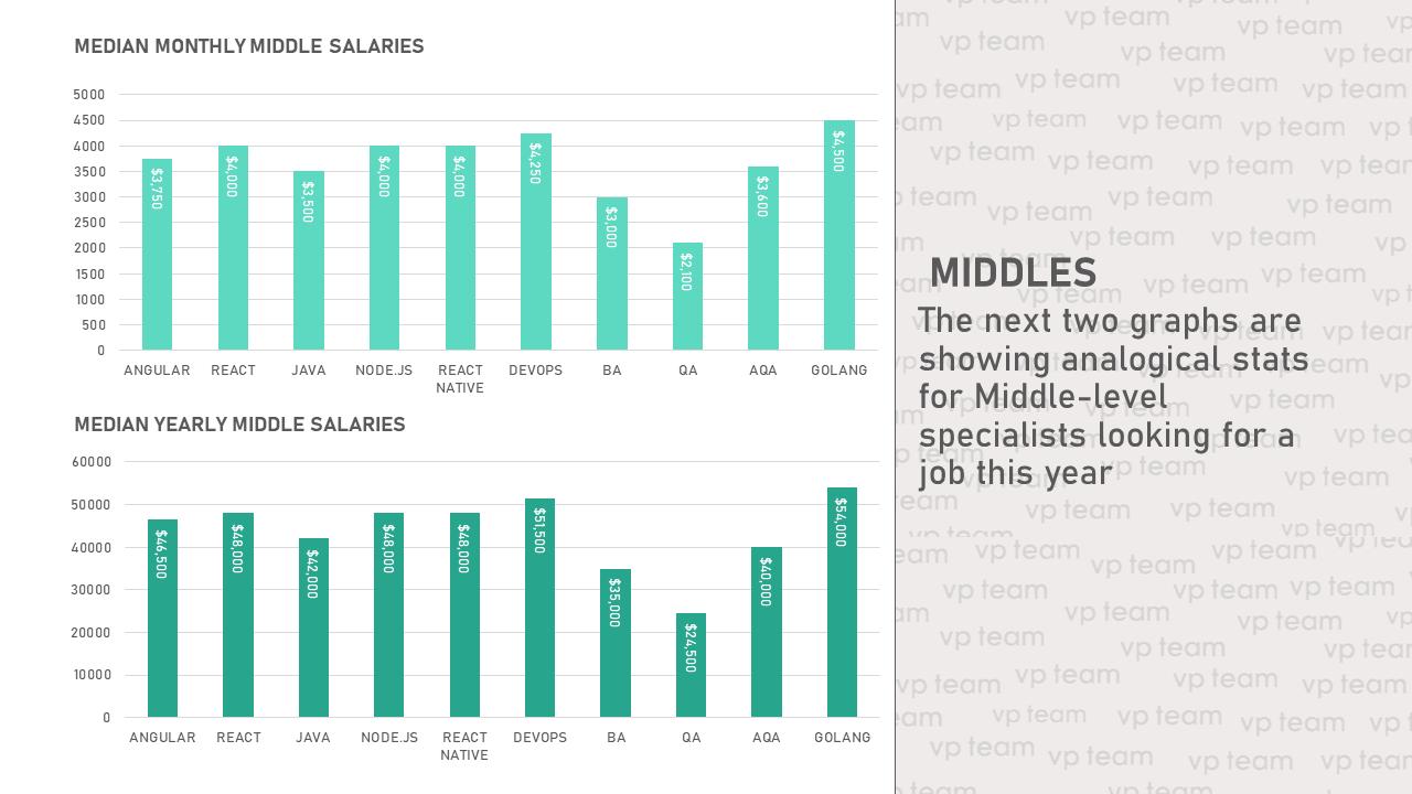 Ожидаемые зарплаты для middle-специалистов в 2021 году: сверху — месячная зарплата, снизу — годовая