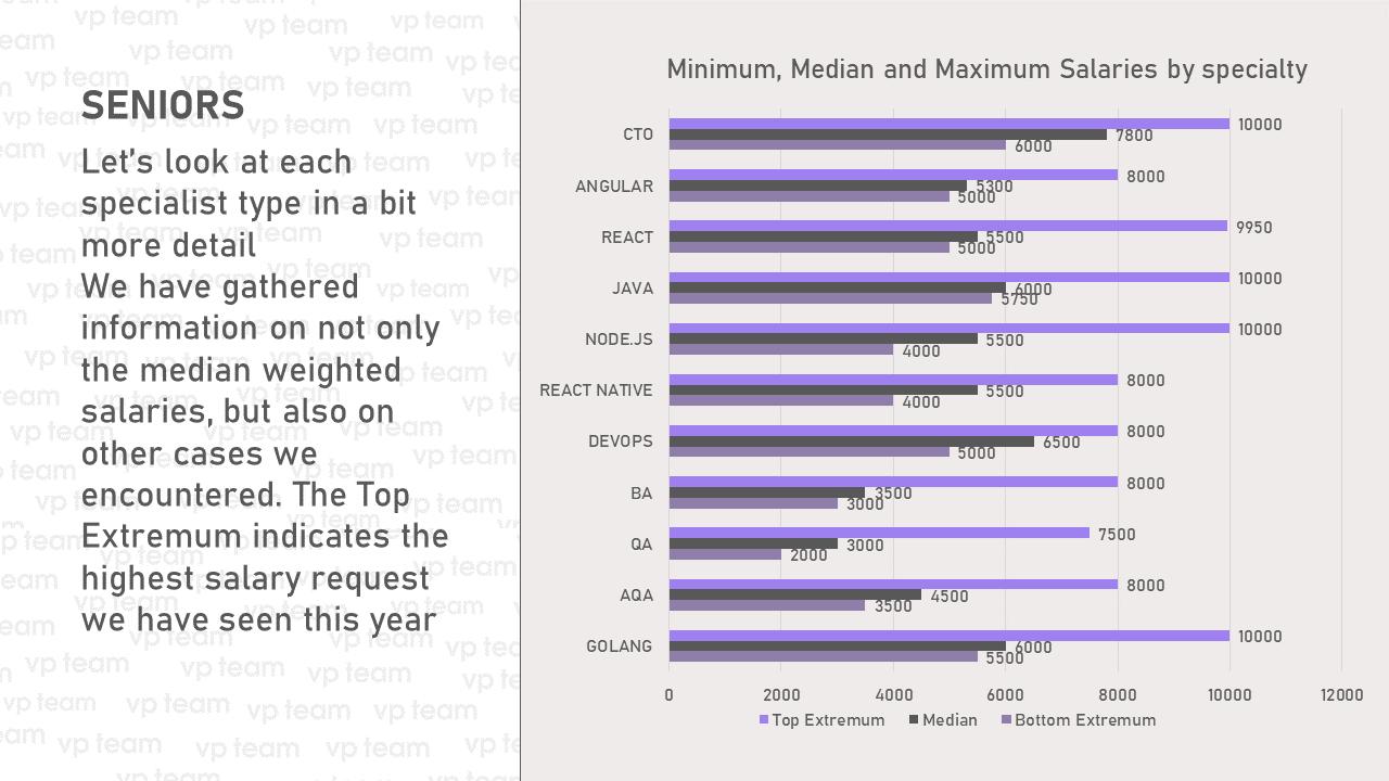 Максимальные, средние и минимальные зарплатные ожидания среди senior-специалистов